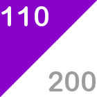 110 from 200, 110 score, 200 index