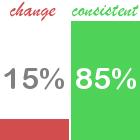 15-percent-change-85-percent-consistent-01