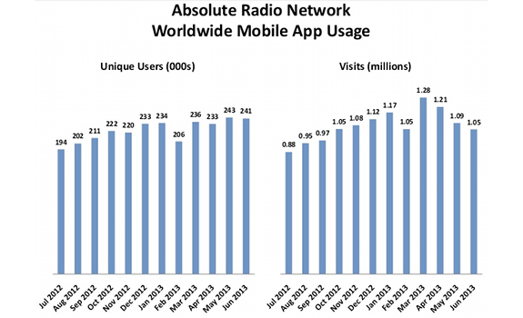 Absolute Radio network, worldwide mobile radio app usage, users in thousands, visits in millions, 2012 and 2013