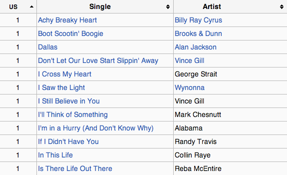 Before everyone started downloading, record sales were still a good indicator for song popularity (image: Wikipedia)
