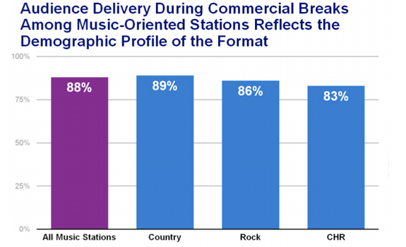 www.radioiloveit.com | While News and Talk formats show a consistent commercial break audience level in every demo, different music formats show significantly different results as, for example, Country stations attract an older audience than CHR stations