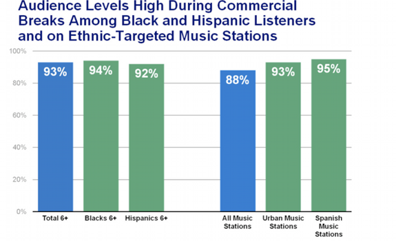 www.radioiloveit.com | Audience levels during commercial breaks are relatively high among black and hispanic listeners and on ethnic-targeted music stations (graph: Arbitron, Media Monitors and Coleman Insights)