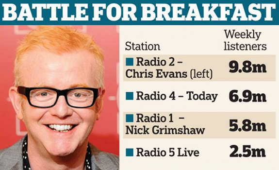 While in some markets, audience measurement methodologies make daytime programming more influential on radio ratings, in most markets a winning morning show still drives a successful radio station (image: Daily Mail)