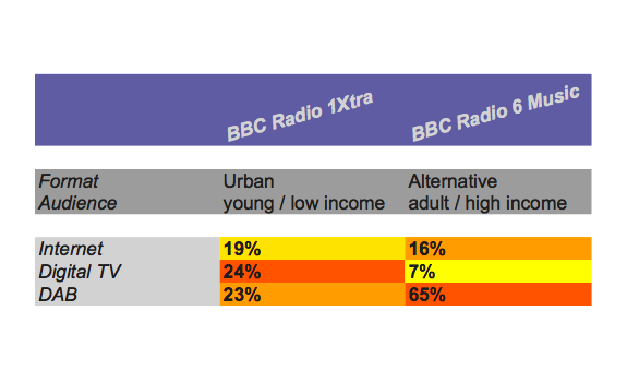 www.radioiloveit.com | BBC Radio 1Xtra (Urban) and BBC Radio 6 Music (Alternative) have exactly the same digital radio distribution platform, but their audiences show a very different way of radio consumption