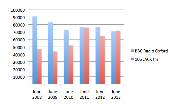 BBC Radio Oxford, 106 JACK fm Oxfordshire, RAJAR ratings, weekly reach, June 2008, June 2009, June 2010, June 2011, June 2012, June 2013