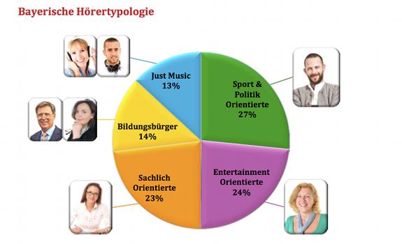 Bayrische Hörertypologie, BLM Positionierungsstudie 2012, listener typology Bavaria, BLM Positioning Study 2012