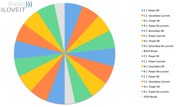 Radio Programming Success: Format Clock Consistency & Balance ...