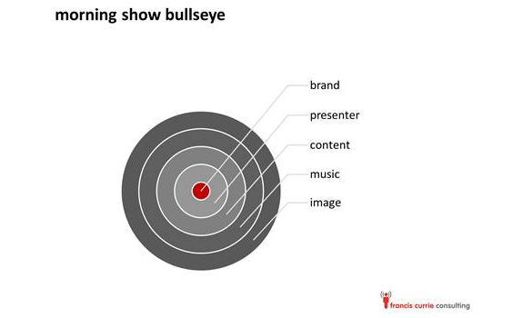 Morning Show Bullseye, Francis Currie Consulting