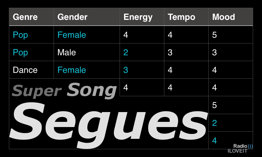 Super Song Segues: Creating & Maintaining 'Forward Flow' In Music Logs