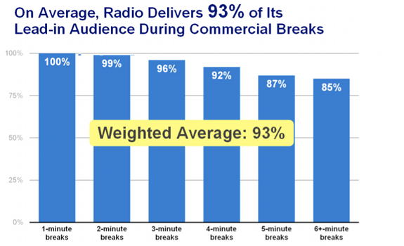 www.radioiloveit.com | The main conclusion of this research is that on average, radio-delivers 93 percent of its lead-in-audience during commercial breaks (graph: Arbitron, Media Monitors, Coleman Insights)