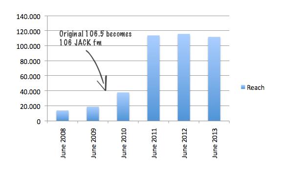 Original 106.5 Bristol, 106 JACK fm Bristol, RAJAR ratings, weekly reach, June 2008, June 2009, June 2010, June 2011, June 2012, June 2013