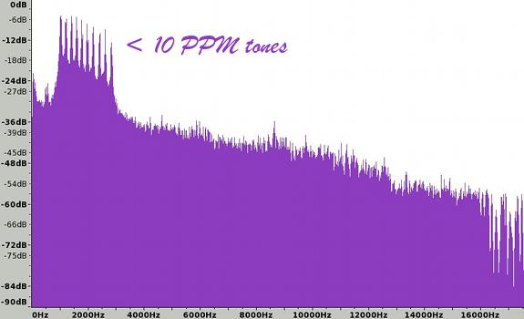 PPM, Portable People Meter, watermark tones, volume, dB, frequency, Hz