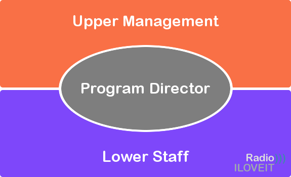 A program director operates in between upper management and lower staff of a radio station (image: Thomas Giger)