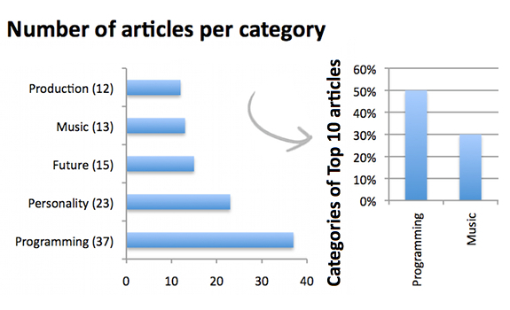 Radio))) ILOVEIT, number of articles per category, categories of Top 10 articles