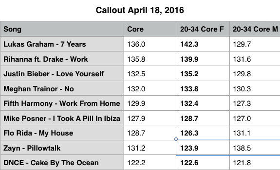 radio-music-research-callout-results-current-top-40-hits-april-18-2016-01