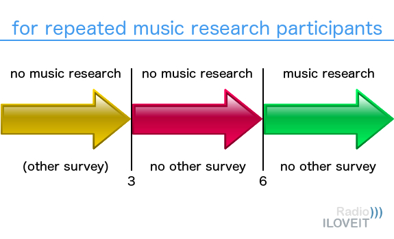 Any callout wave should only include respondents who were not part of any music research over the last 6 months, and who also did not participate in any other survey over the last 3 months (image: Thomas Giger)