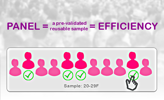 Using re-validated panelists several times saves you time and money (image: Ryan Research)