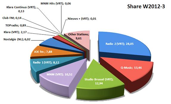 radio ratings Flanders, radio ratings Belgium, CIM wave 2012-III, pie chart