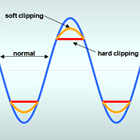 sinus waveform clipping, soft clipping wave, hard clipping line