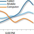 tablet usage during evening, mobile usage during evening, computer usage during evening