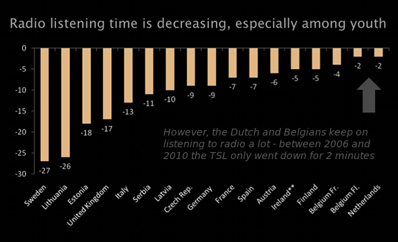 Time Spent Listening, TSL, European radio markets, 2006, 2010