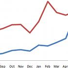 trend development stats